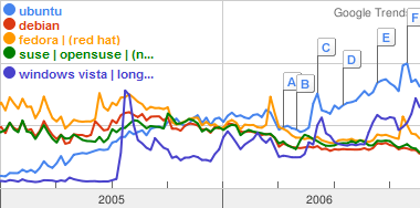Google trends - Linux (Ubuntu, Red Hat based, Debian, SUSE based) and Windows Vista