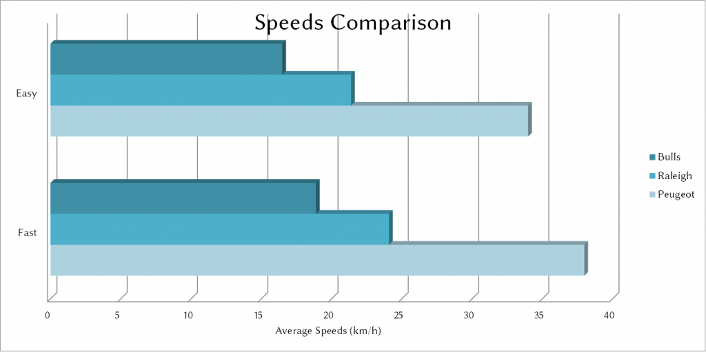 Transport-Average-Speeds