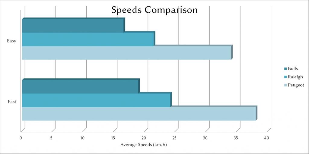 Transport-Average-Speeds